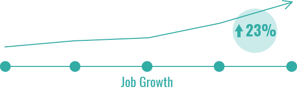 medical-assisting-job-growth